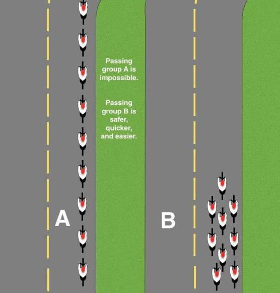 Sorpasso ciclisti: in gruppo intralciano meno che in fila